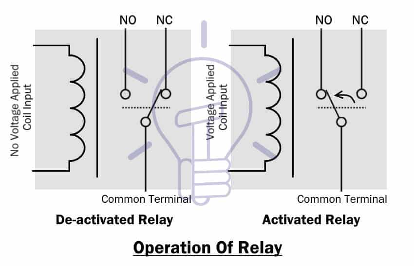 Operation Of Relay