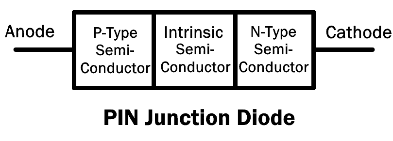 PIN Junction Diode