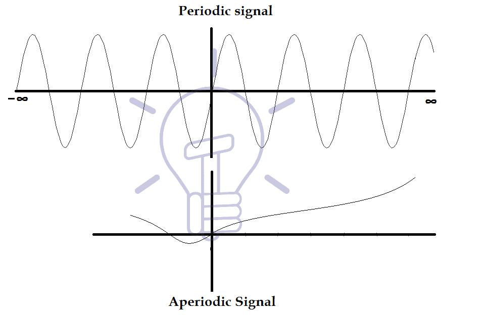 Periodic & Aperiodic Signal