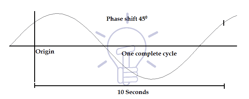 Phase of signal