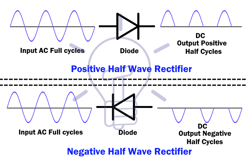 Positive & Negative Half Wave Rectifier