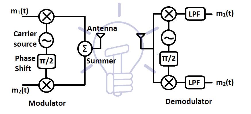QAM block diagram