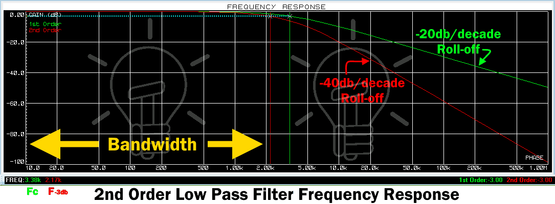 RC 2nd Order Low Pass Filter Frequency Response