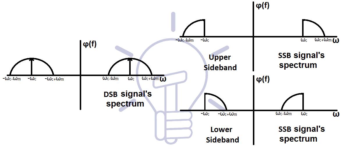 SSB signal Spectrum