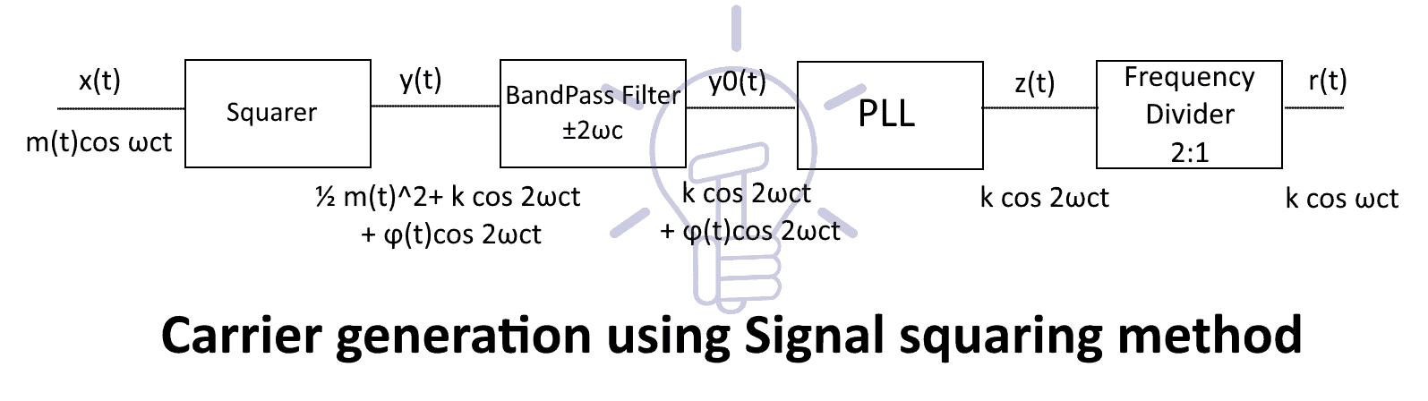 Signal Squarer
