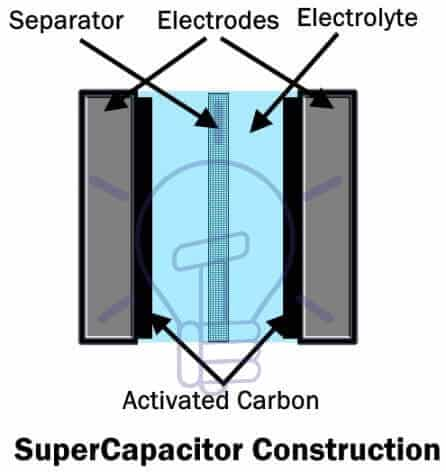 SuperCapacitor Construction