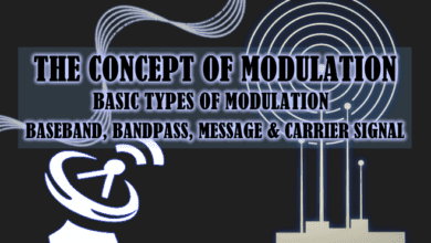Photo of Types of Modulation Techniques used in Communication Systems