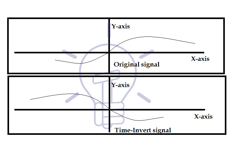 Time-Inversion of signal