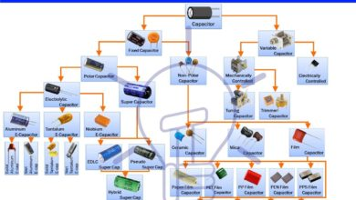 Photo of Capacitor & Types Of Capacitors | Fixed, Variable, Polar & Non-Polar