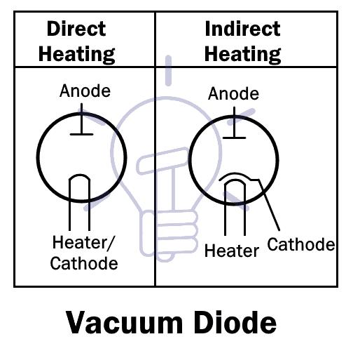 Vacuum Diode
