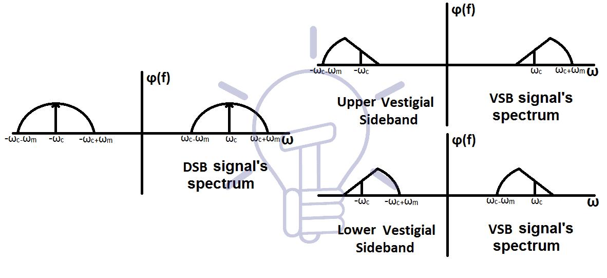 Vestigial sideband (SSB) spectrum