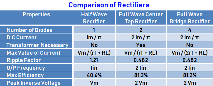 Comparison Of Rectifiers