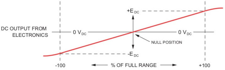 Linearity-and nonlinearity-of-LVDT