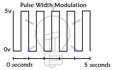 Pulse-Width-Modulation