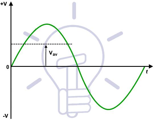 Average Value of Voltage