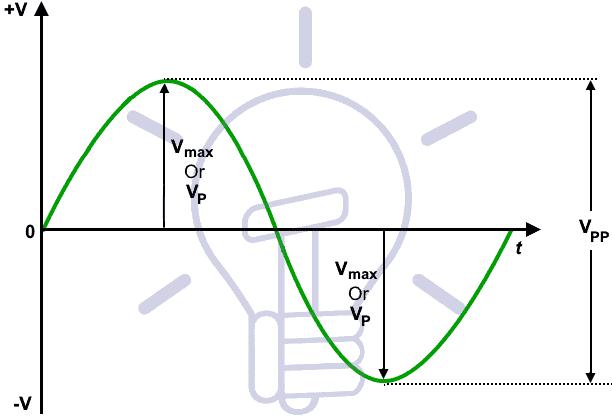 Maximum or Peak Value of Voltages