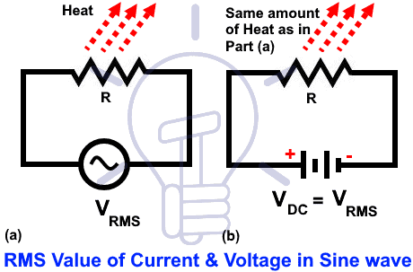 R.M.S Voltage Values