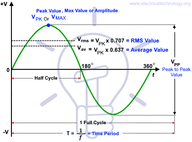 RMS Value, Peak Value, Average Value, Instantiations Value, Form Factor, Peak Factor & Other related Terms to AC Circuits and Sine wave