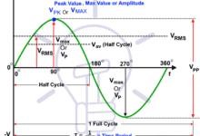 Photo of Peak Voltage and Peak to Peak Voltage Calculator