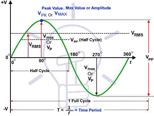 RMS Voltage Calculator - Average Value, Peak & Peak-Peak Value