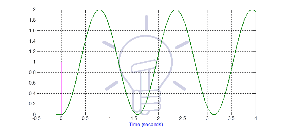 Time response of system-3