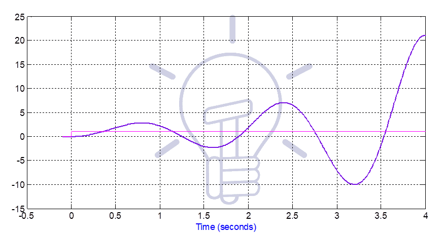 Time response of system-4