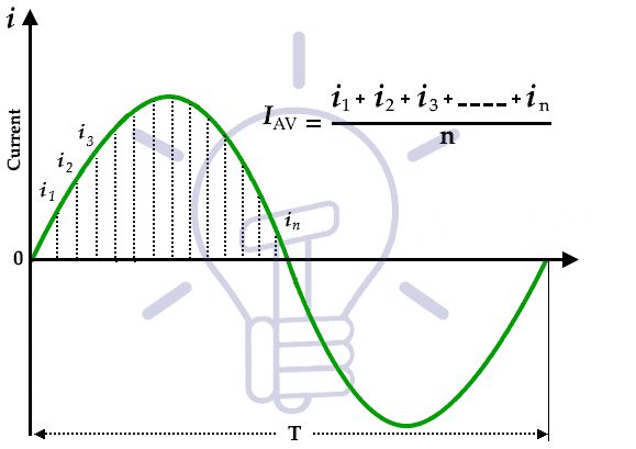 What is Mean Value in Sine Wave