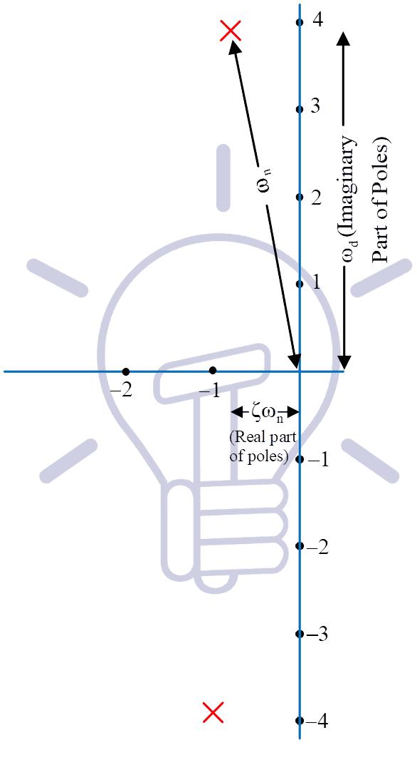 complex plane (s-plane)