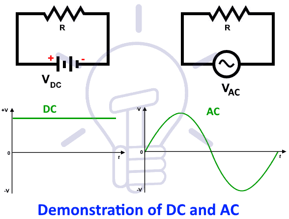 demonstration of ac and dc