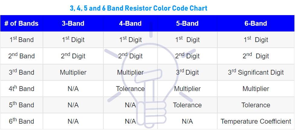 3, 4, 5 and 6 band resistor color code chart