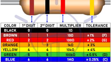 Photo of Standard Resistor Closest Value Calculator