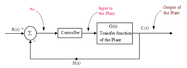 Closed loop control system