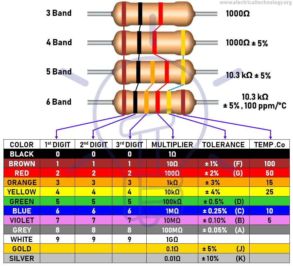Resistor Color Code Calculator - 3, 4, 5 & 6 Band Resistors Calculation