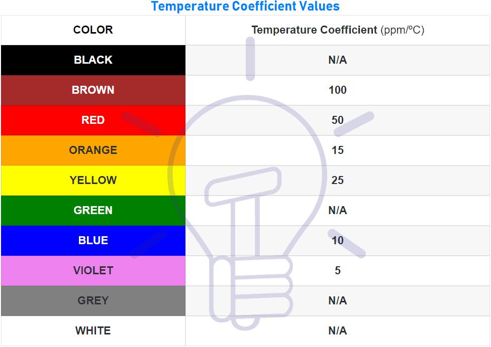 Temperature Coefficient Color Values for resistor color codes