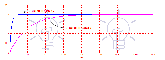 Time Response of a Simple R-L Circuit