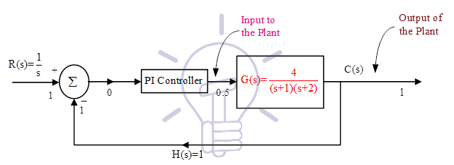 closed loop control system example 1