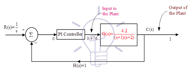 closed loop control system example 2
