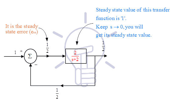 steady state values of control system 1