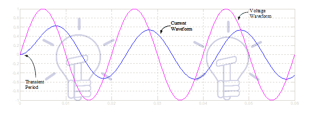 waveforms of input