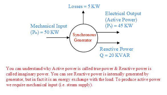 Active Power and Reactive Power