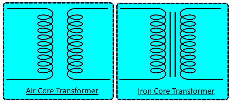 Air Core & Iron Core Transformer