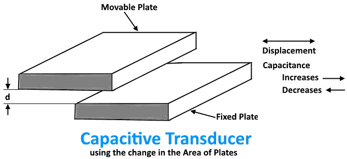 Capacitive Transducer using the change in the Area of Plates