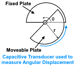 Capacitive transducer used to measure angular displacement