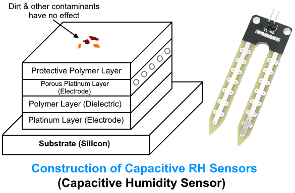 Construction of Capacitive RH Sensors (Capacitive Humidity Sensor)