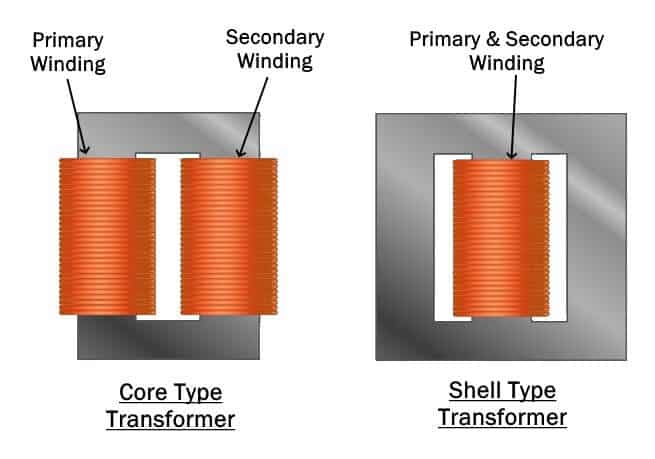 Core & Shell Type Transformers
