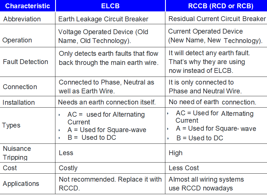 Difference between ELCB and RCCB (RCD or RCB)