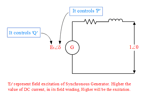 Equivalent circuit of Synchronous Generator