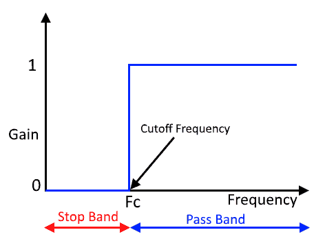 Ideal High Pass filter frequency response