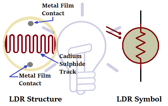 LDR-Structure-and-Symbol