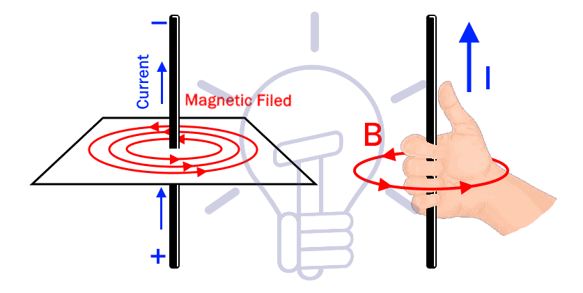 Magnetic field in Current Carrying Conductor